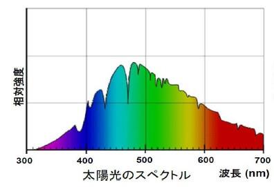 太陽光スペクトル