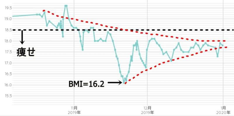 3カ月BMI